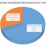 Wyniki II tury wyborów Prezydenta RP